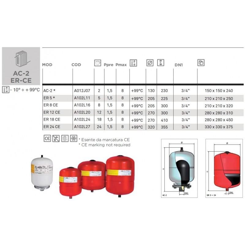 Ekspanzijske posode ER-CE, tehnični podatki