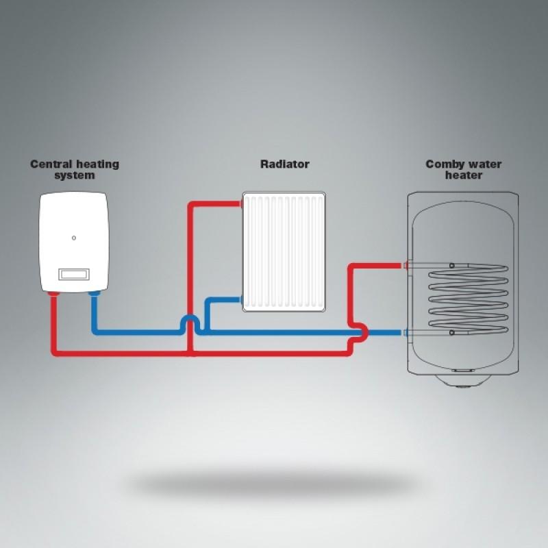 Kombinirani bojler METALAC instalacija