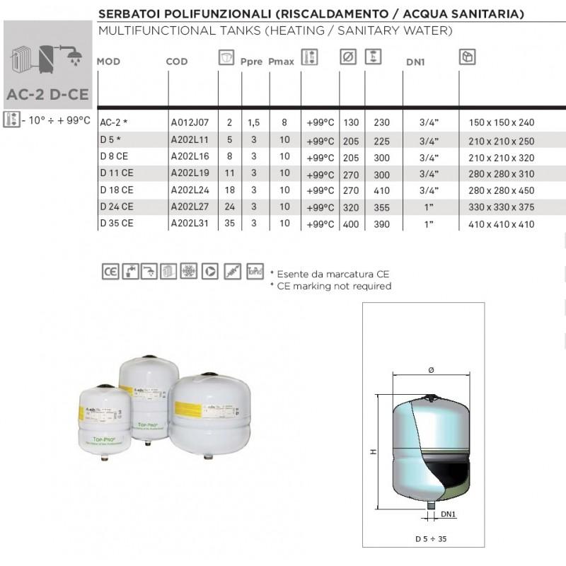 Tehnične specifikacije posod D-CE (5-35L)